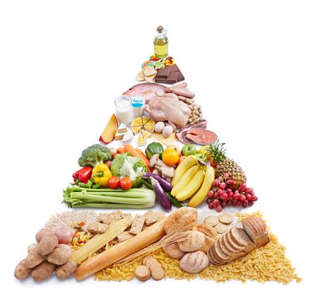 Dietas adelgazar piramide