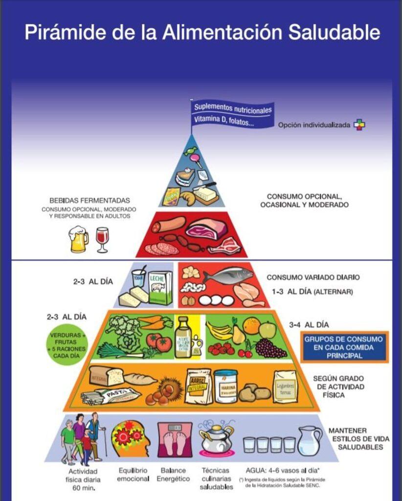 Piramide-alimentación-saludable-SENC-dieta-diabéticos-tipo-2-2
