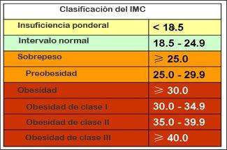 IMC valores obesidad hipotiroidismo 1