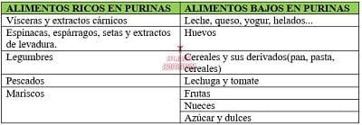 tabla de alimentos para el ácido úrico 1
